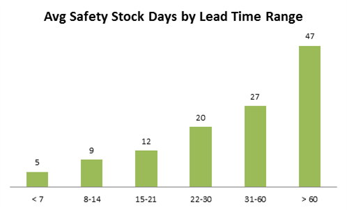 safety-stock-and-lead-times