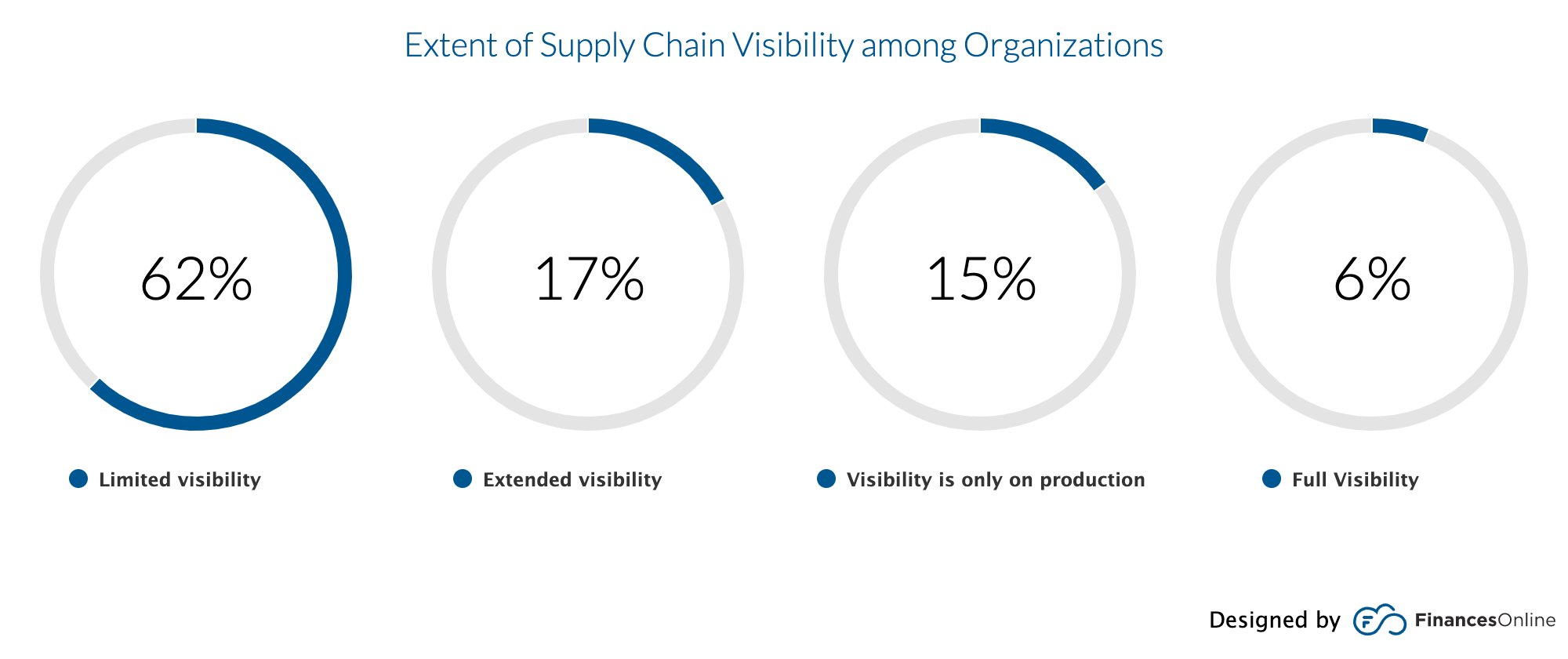 financesonline-supply-chain-visibility